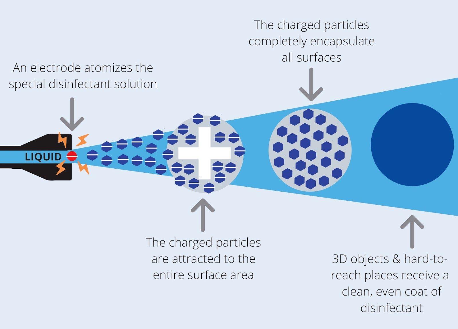 Electrostatic spray schematic